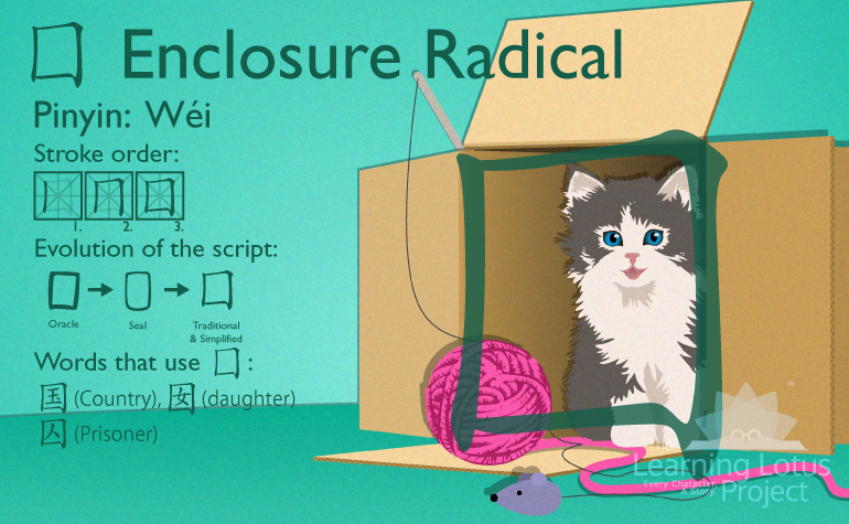 囗 | Enclosure Radical